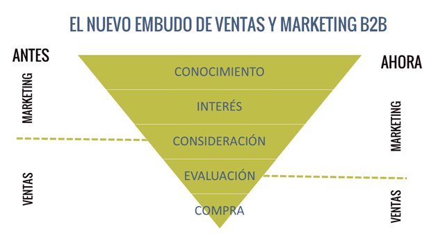 Marketing B2B - Embudo de ventas