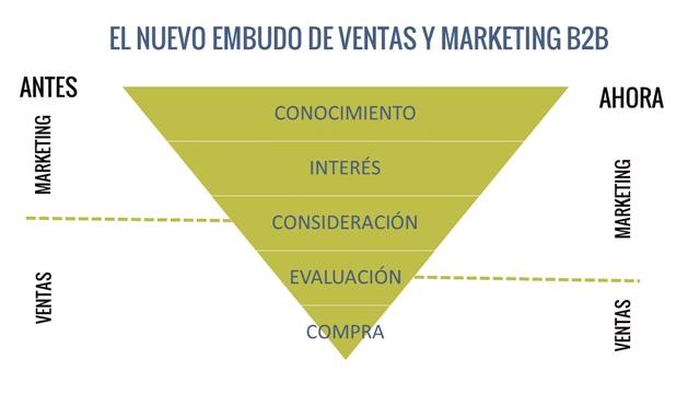 Marketing B2B - Embudo de ventas